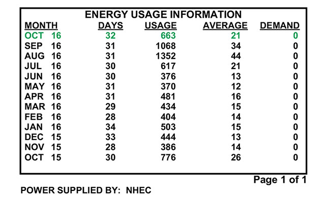 Energy usage information